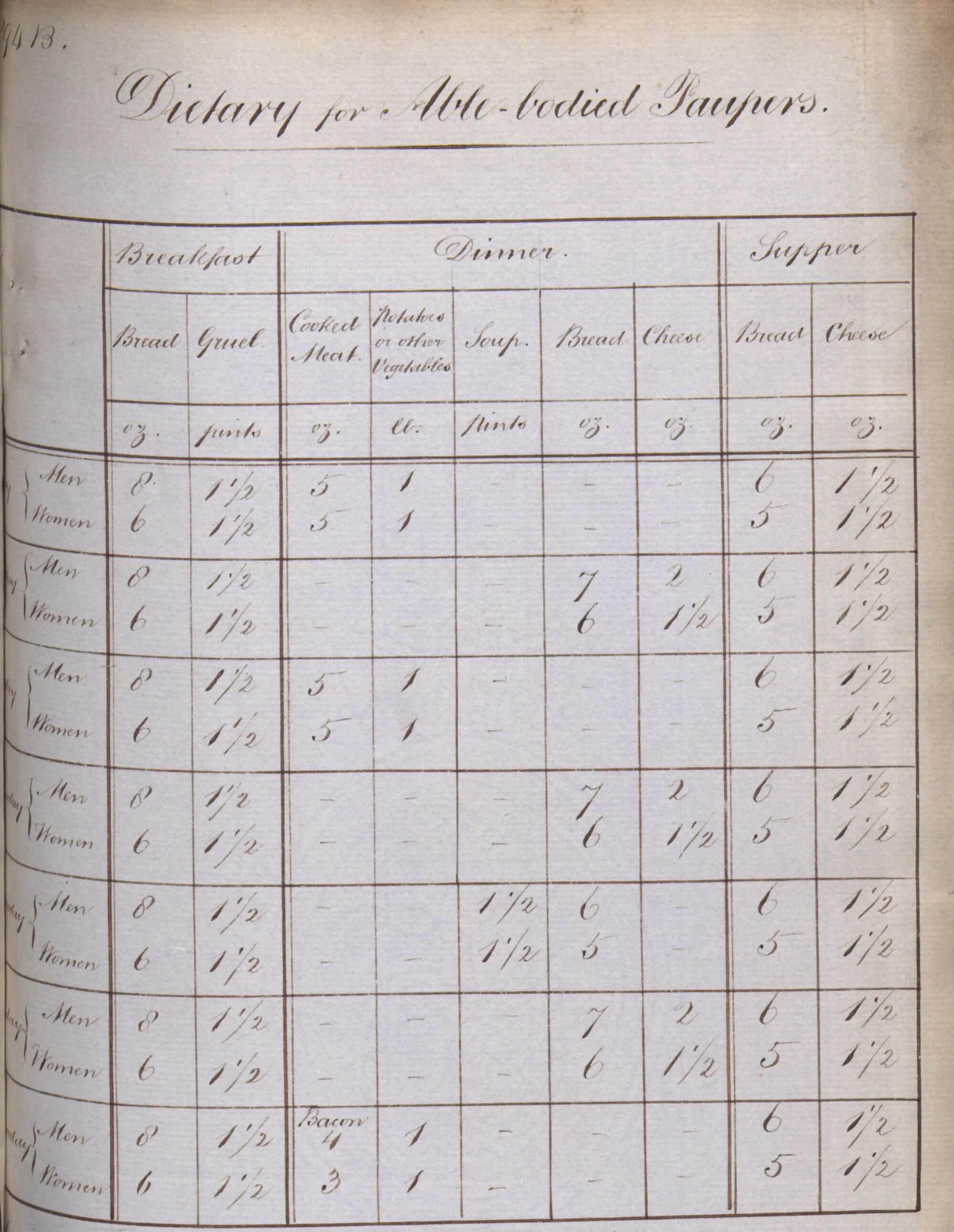 """""""Please Sir, I Want Some More..."""": The Reality of Workhouse Dietaries"""